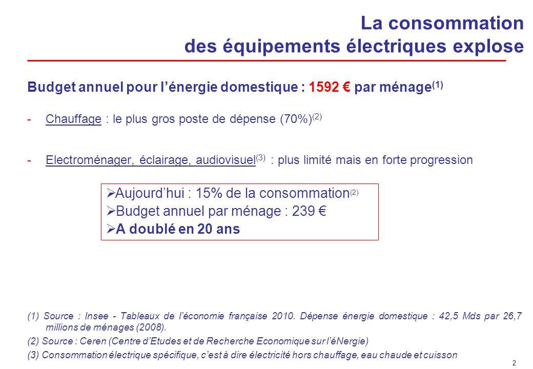 2 La consommation des équipements électriques explose Budget annuel pour lénergie domestique : 1592 par ménage (1) -Chauffage : le plus gros poste de dépense (70%) (2) -Electroménager, éclairage, audiovisuel (3) : plus limité mais en forte progression (1) Source : Insee - Tableaux de léconomie française 2010.