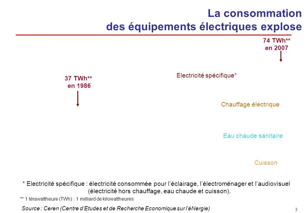 3 La consommation des équipements électriques explose Source : Ceren (Centre dEtudes et de Recherche Economique sur léNergie) * Electricité spécifique : électricité consommée pour léclairage, lélectroménager et laudiovisuel (électricité hors chauffage, eau chaude et cuisson).