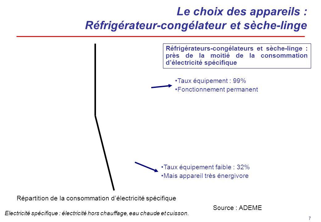 7 Le choix des appareils : Réfrigérateur-congélateur et sèche-linge Source : ADEME Répartition de la consommation délectricité spécifique Electricité spécifique : électricité hors chauffage, eau chaude et cuisson.