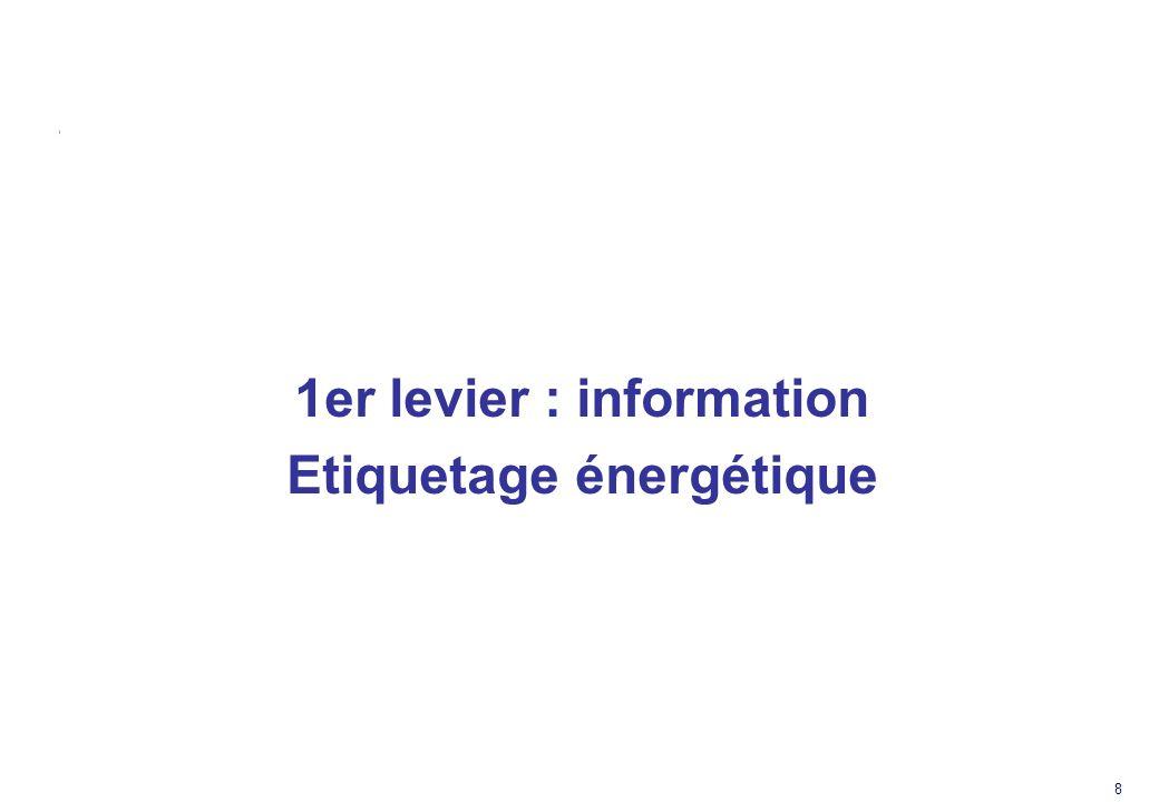 8 1er levier : information Etiquetage énergétique