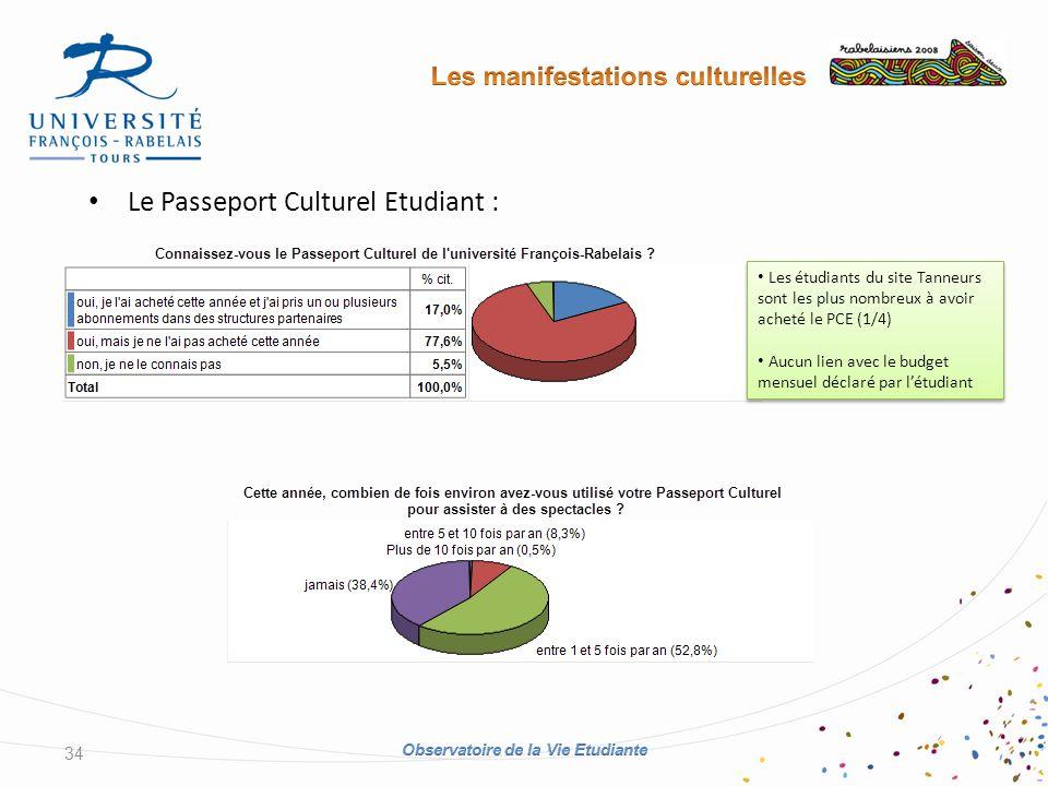 Le Passeport Culturel Etudiant : 34 Les étudiants du site Tanneurs sont les plus nombreux à avoir acheté le PCE (1/4) Aucun lien avec le budget mensuel déclaré par létudiant Les étudiants du site Tanneurs sont les plus nombreux à avoir acheté le PCE (1/4) Aucun lien avec le budget mensuel déclaré par létudiant