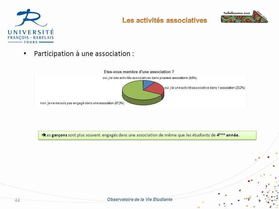Participation à une association : 44 Les garçons sont plus souvent engagés dans une association de même que les étudiants de 4 ème année.