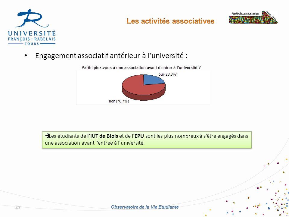 Engagement associatif antérieur à luniversité : 47 Les étudiants de lIUT de Blois et de lEPU sont les plus nombreux à sêtre engagés dans une association avant lentrée à luniversité.