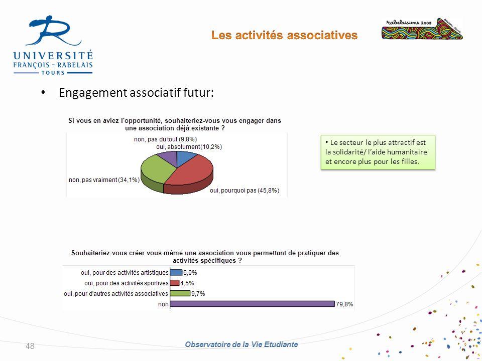 Engagement associatif futur: 48 Le secteur le plus attractif est la solidarité/ laide humanitaire et encore plus pour les filles.