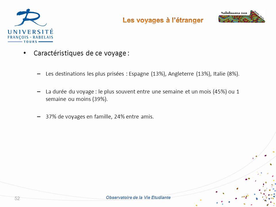 Caractéristiques de ce voyage : – Les destinations les plus prisées : Espagne (13%), Angleterre (13%), Italie (8%).