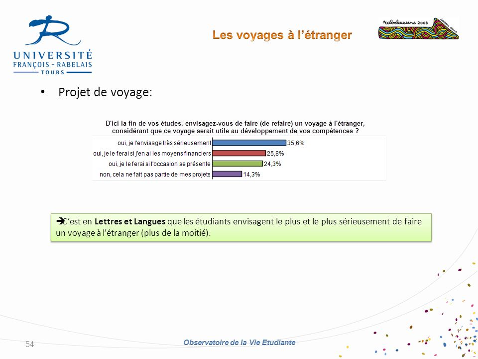 Projet de voyage: 54 Cest en Lettres et Langues que les étudiants envisagent le plus et le plus sérieusement de faire un voyage à létranger (plus de la moitié).