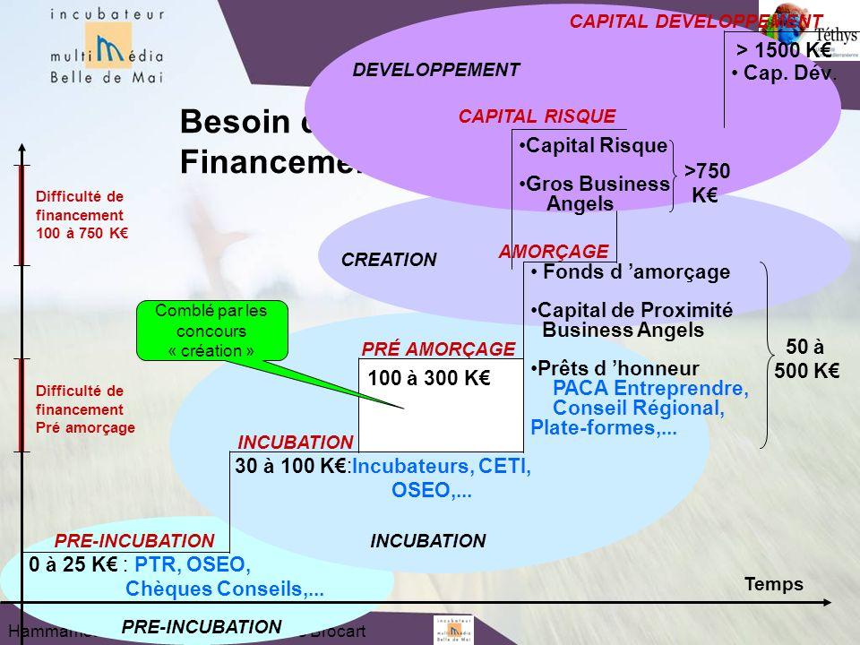 Hammamet : 24 Juin 2009 - Jean-Pierre Brocart PRE-INCUBATION 0 à 25 K : PTR, OSEO, Chèques Conseils,...