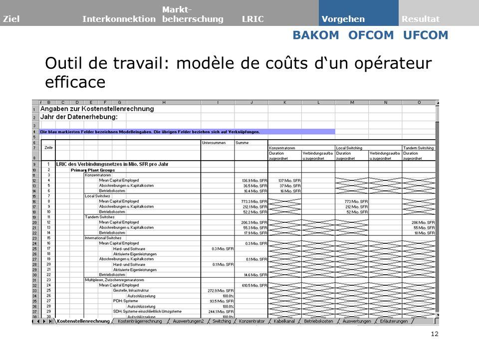 12 Outil de travail: modèle de coûts dun opérateur efficace Verfahren LRICEffizienzMethodikArbeitsmittelBenchmark ZielInterkonnektion Markt- beherrsch