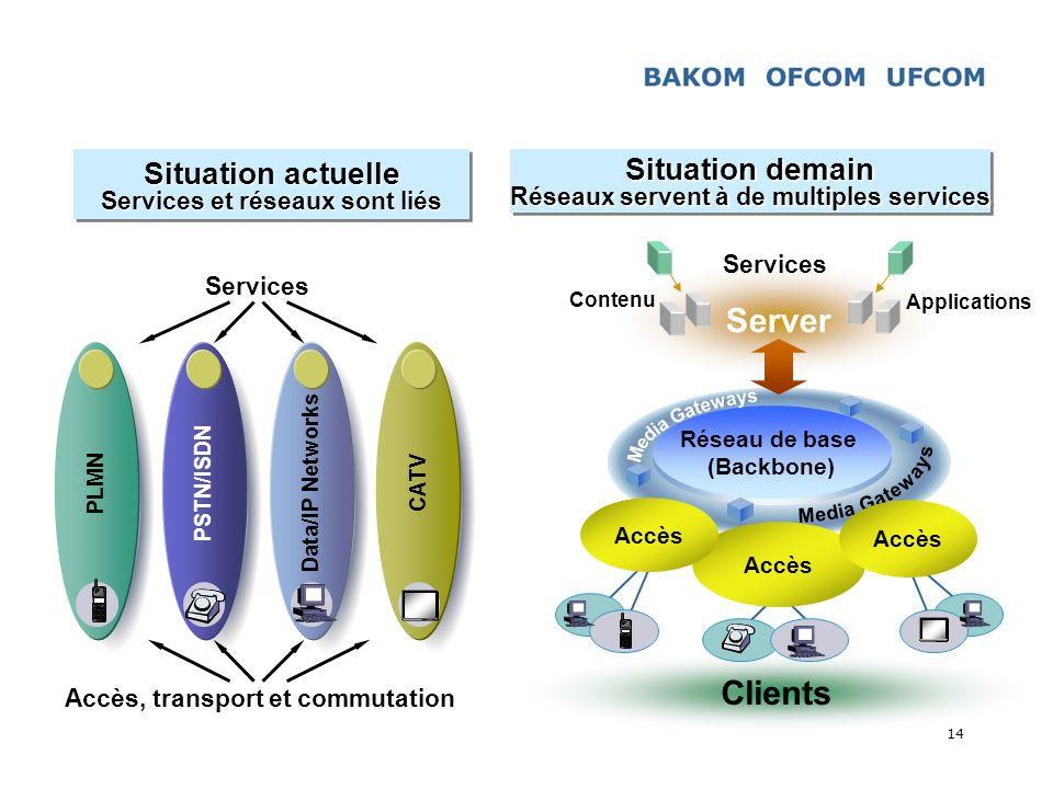 14 Situation actuelle Services et réseaux sont liés Situation actuelle Services et réseaux sont liés Data/IP Networks PLMN PSTN/ISDN CATV Services Acc