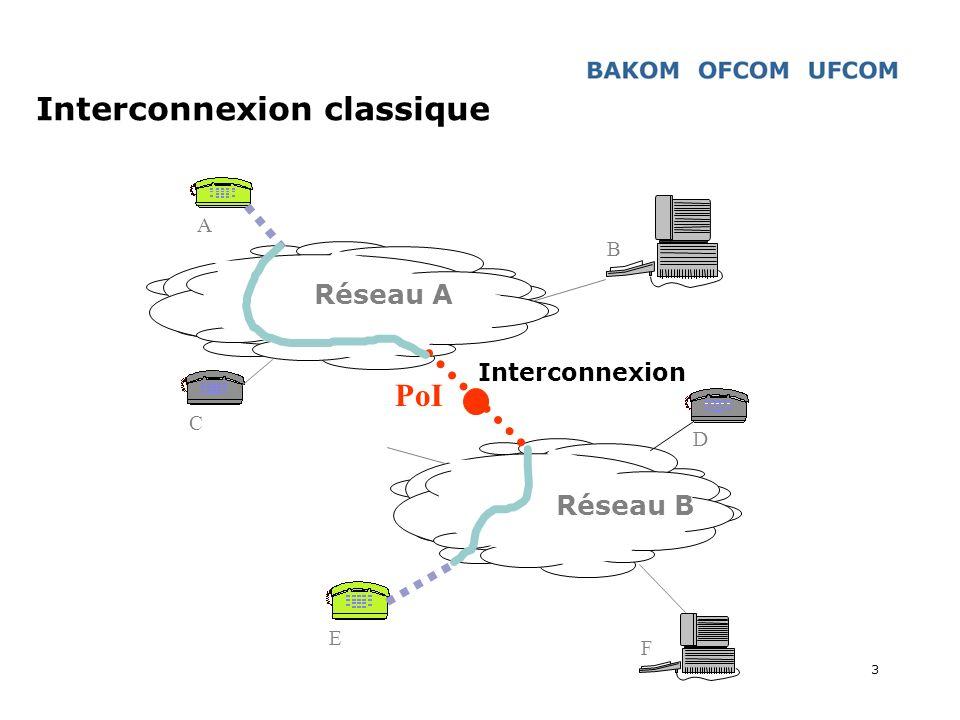 3 Interconnexion classique Réseau A Réseau B Interconnexion A B C D E F PoI