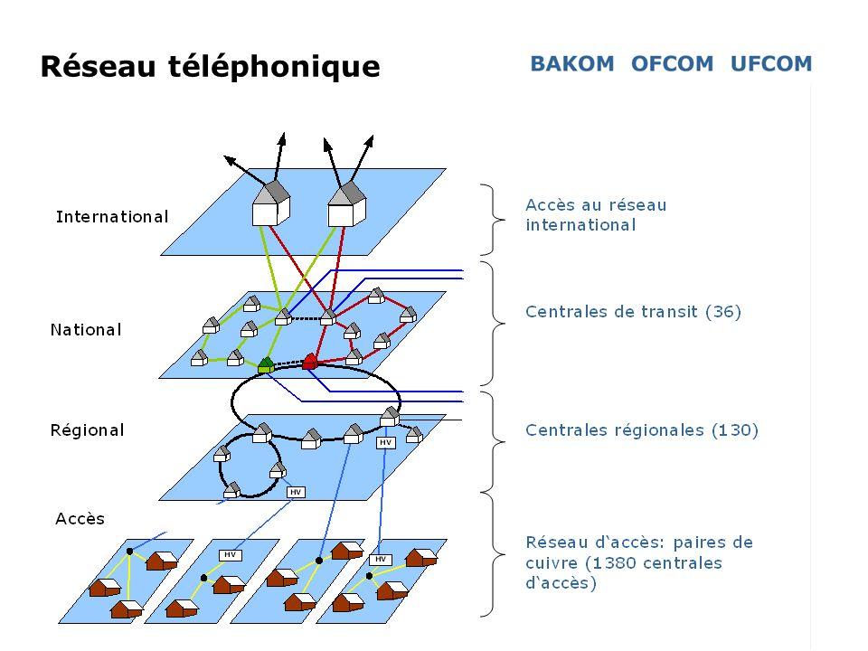 4 Réseau téléphonique