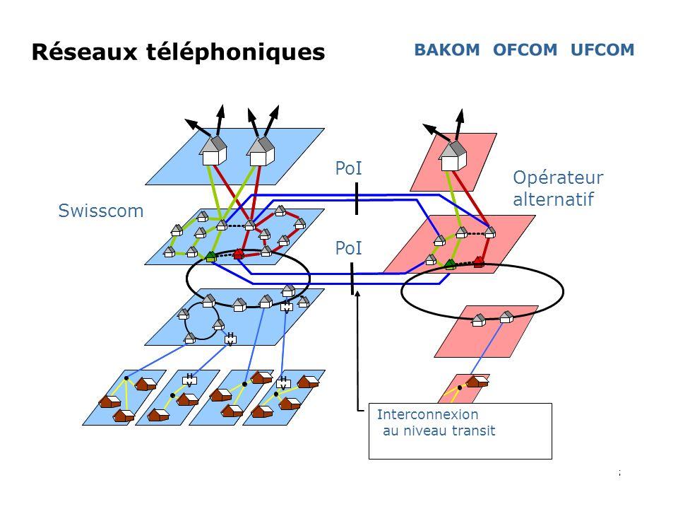 5 Interkonnexion H V H V H V H V H V H V H V H V Interconnexion au niveau transit PoI Swisscom Opérateur alternatif Réseaux téléphoniques