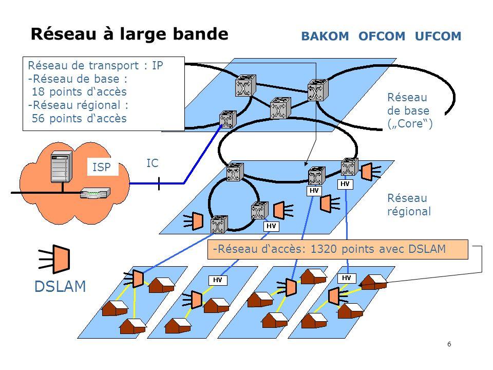 6 Réseau à large bande -Réseau daccès: 1320 points avec DSLAM Réseau de transport : IP -Réseau de base : 18 points daccès -Réseau régional : 56 points daccès ISP IC Réseau de base (Core) Réseau régional DSLAM