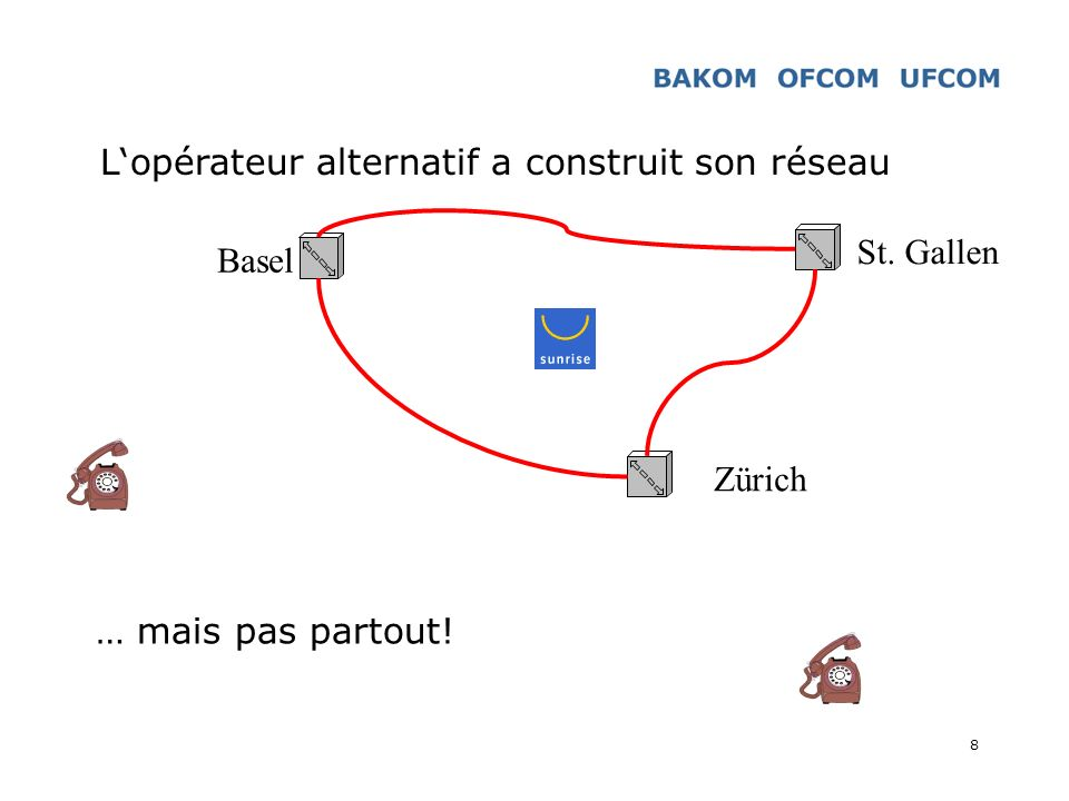 8 Lopérateur alternatif a construit son réseau Zürich Basel St. Gallen … mais pas partout!