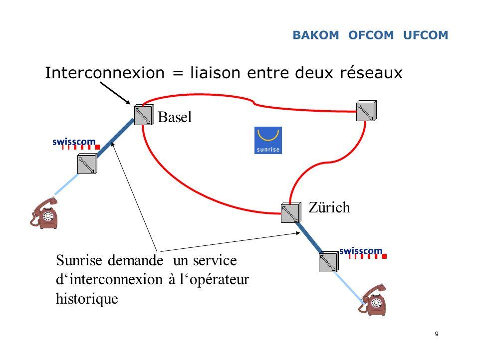9 Interconnexion = liaison entre deux réseaux Zürich Basel Sunrise demande un service dinterconnexion à lopérateur historique