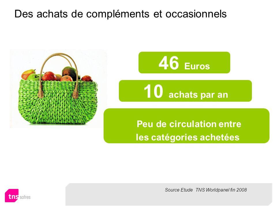 Des achats de compléments et occasionnels 46 Euros 10 achats par an Peu de circulation entre les catégories achetées Source Etude TNS Worldpanel fin 2008