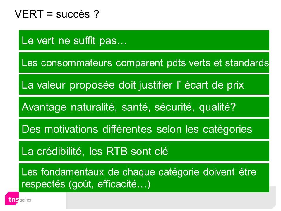 VERT = succès ? Le vert ne suffit pas… Les consommateurs comparent pdts verts et standards La valeur proposée doit justifier l écart de prix Avantage
