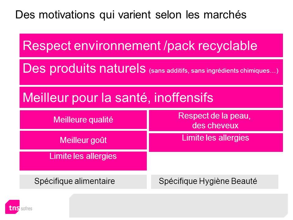 Des motivations qui varient selon les marchés Respect environnement /pack recyclable Des produits naturels (sans additifs, sans ingrédients chimiques…
