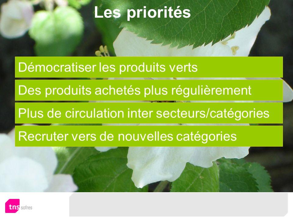 Les priorités Démocratiser les produits verts Des produits achetés plus régulièrement Plus de circulation inter secteurs/catégories Recruter vers de nouvelles catégories