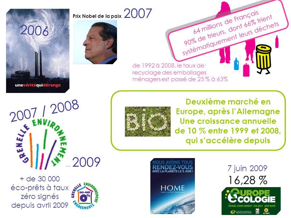 Deuxième marché en Europe, après lAllemagne Une croissance annuelle de 10 % entre 1999 et 2008, qui saccélère depuis 7 juin 2009 16,28 % Prix Nobel de la paix 2007 2006 2007 / 2008 … 2009 64 millions de Français 90% de trieurs, dont 66% trient systématiquement leurs déchets 64 millions de Français 90% de trieurs, dont 66% trient systématiquement leurs déchets + de 30 000 éco-prêts à taux zéro signés depuis avril 2009 de 1992 à 2008, le taux de recyclage des emballages ménagers est passé de 25 % à 63%