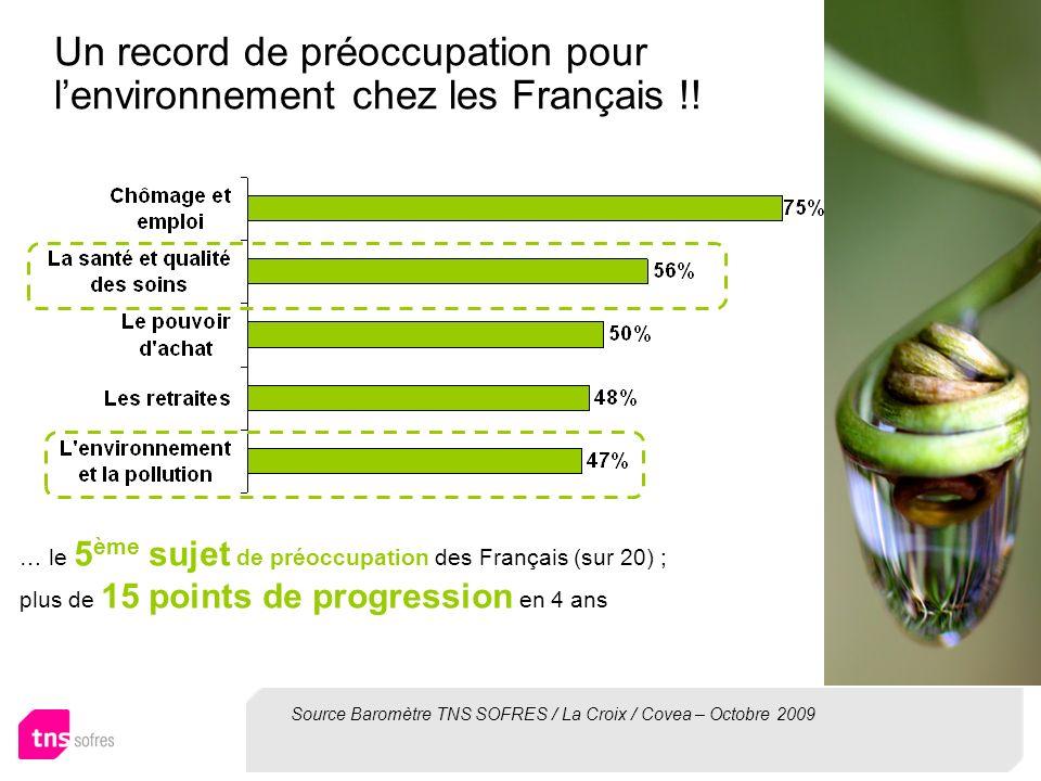 Un record de préoccupation pour lenvironnement chez les Français !! … le 5 ème sujet de préoccupation des Français (sur 20) ; plus de 15 points de pro