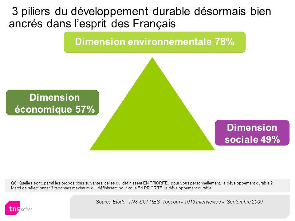 Q6. Quelles sont, parmi les propositions suivantes, celles qui définissent EN PRIORITE, pour vous personnellement, le développement durable ? Merci de