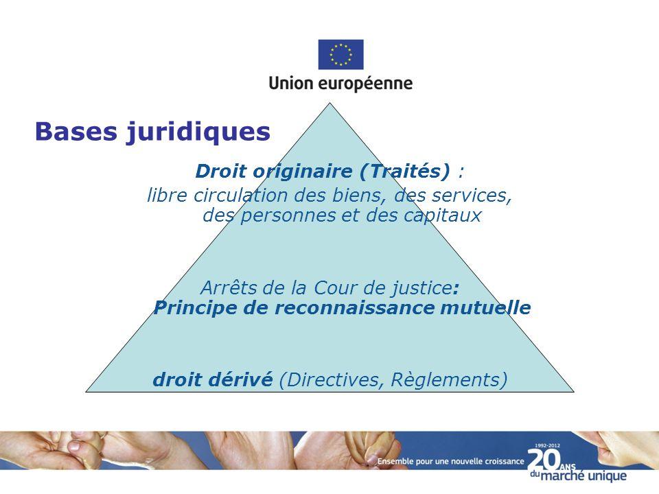 Le principe de reconnaissance mutuelle Arrêt Cassis de Dijon (1979) Affaire: La loi allemande restreignait de fait le commerce entre Etats membre, bien quelle ne fût pas directement discriminatoire.