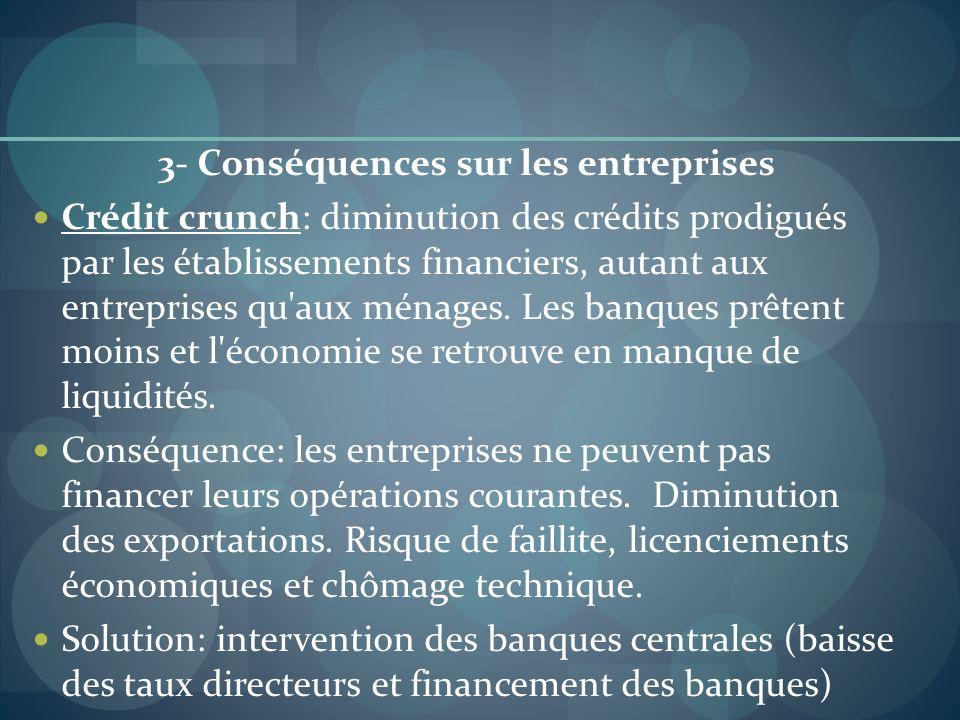 3- Conséquences sur les entreprises Crédit crunch: diminution des crédits prodigués par les établissements financiers, autant aux entreprises qu'aux m