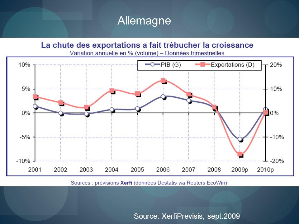 Allemagne Source: XerfiPrevisis, sept.2009