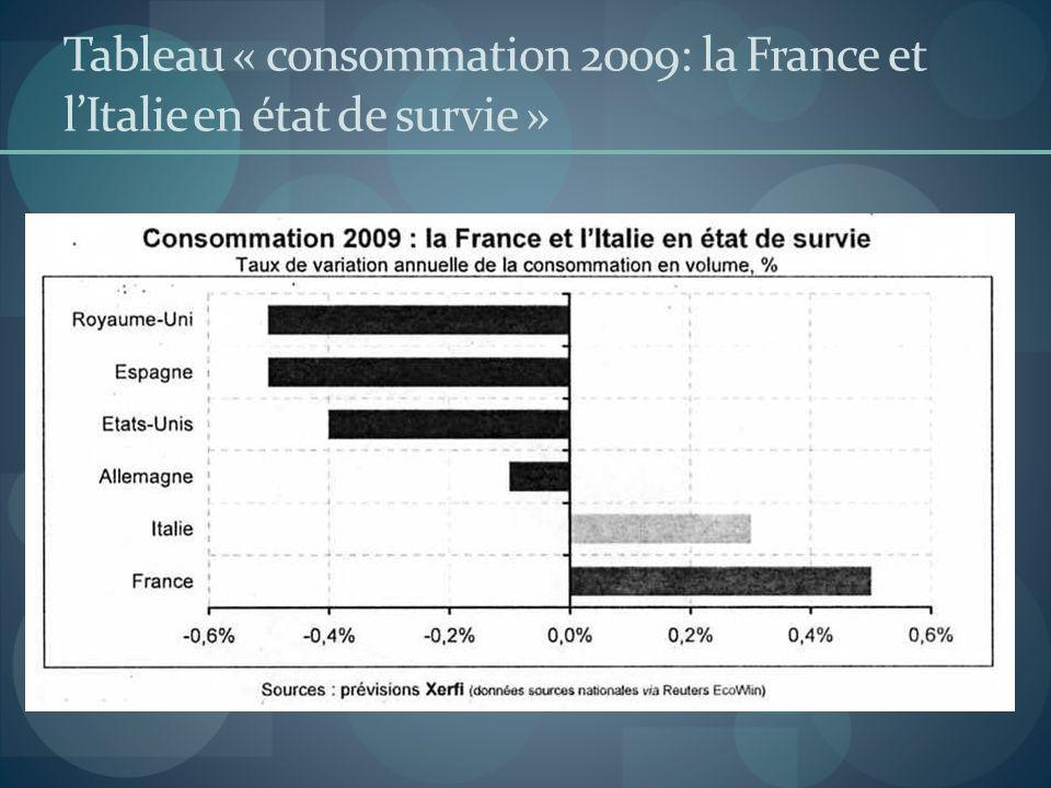 Tableau « consommation 2009: la France et lItalie en état de survie »