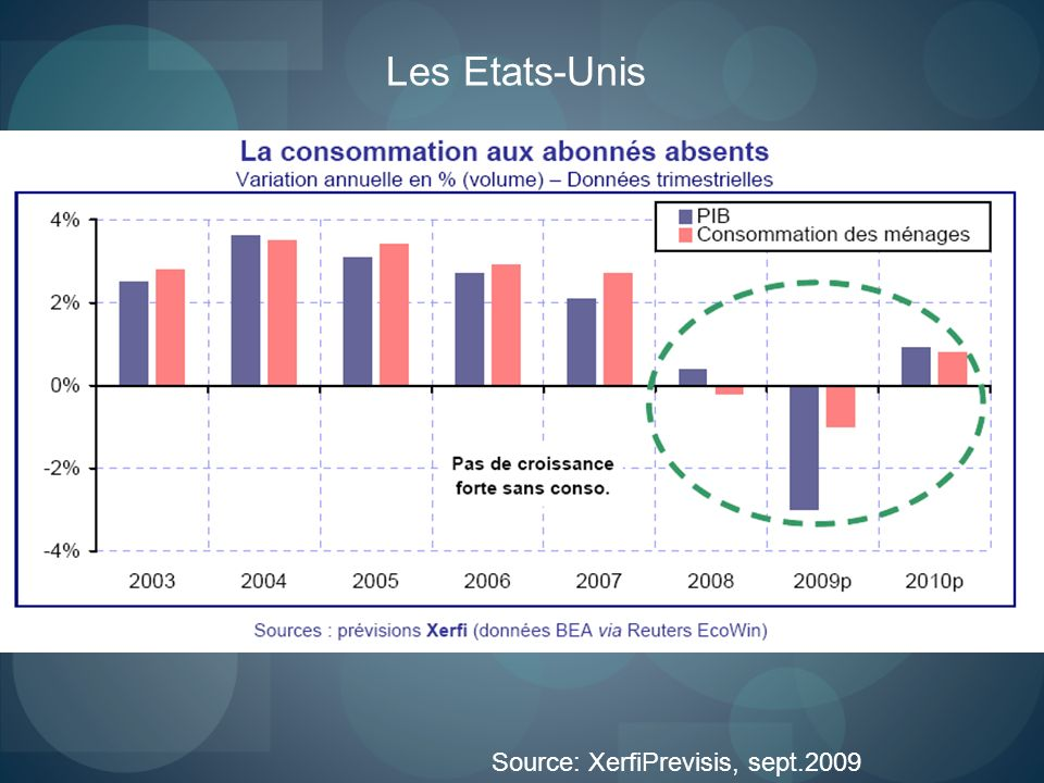 Source: XerfiPrevisis, sept.2009 Les Etats-Unis