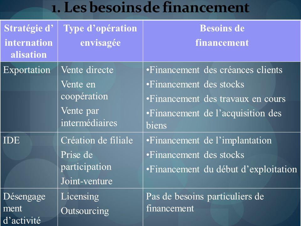 1. Les besoins de financement Stratégie d internation alisation Type dopération envisagée Besoins de financement ExportationVente directe Vente en coo
