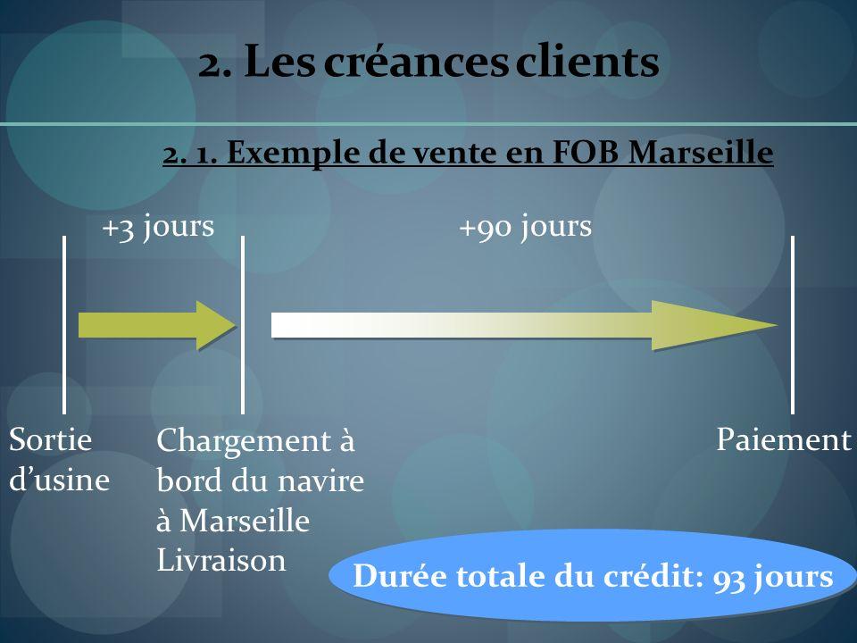 2. Les créances clients Sortie dusine +3 jours+90 jours 2. 1. Exemple de vente en FOB Marseille Chargement à bord du navire à Marseille Livraison Paie