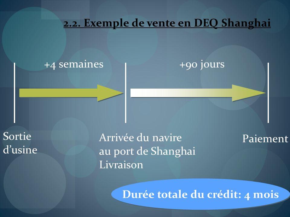 2.2. Exemple de vente en DEQ Shanghai Sortie dusine +4 semaines+90 jours Arrivée du navire au port de Shanghai Livraison Paiement Durée totale du créd
