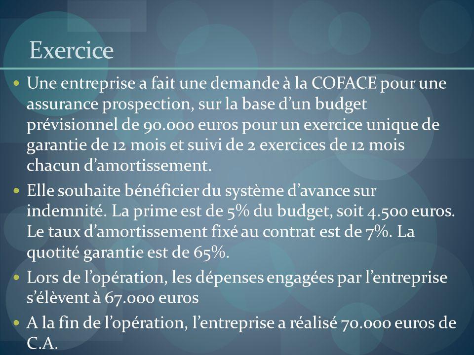 Exercice Une entreprise a fait une demande à la COFACE pour une assurance prospection, sur la base dun budget prévisionnel de 90.000 euros pour un exe