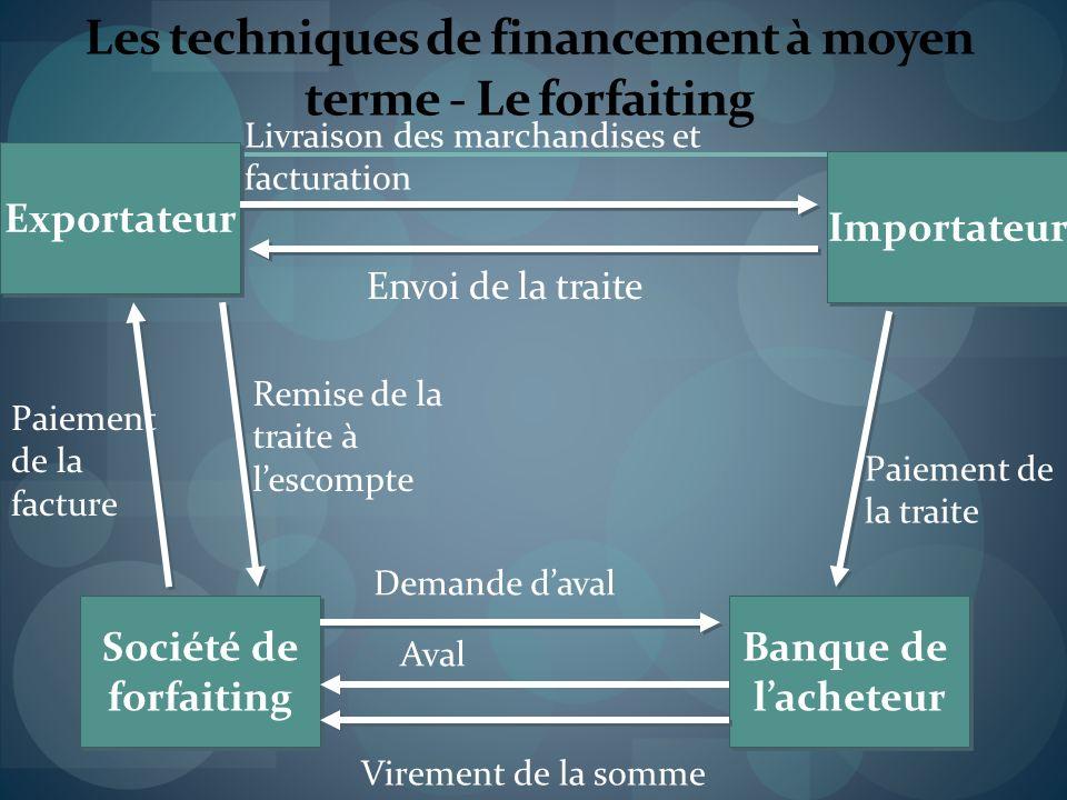 Les techniques de financement à moyen terme - Le forfaiting Importateur Exportateur Société de forfaiting Société de forfaiting Banque de lacheteur Ba