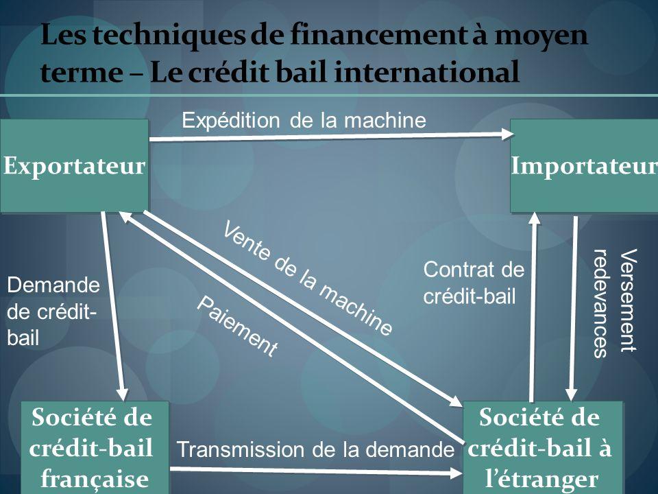 Les techniques de financement à moyen terme – Le crédit bail international Exportateur Importateur Société de crédit-bail à létranger Société de crédi