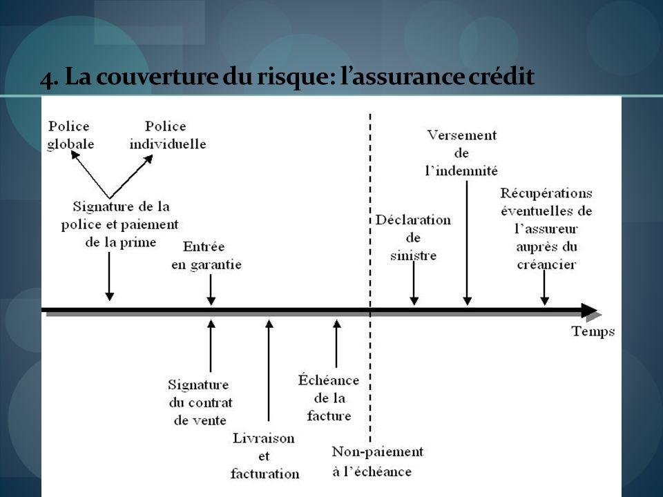 4. La couverture du risque: lassurance crédit