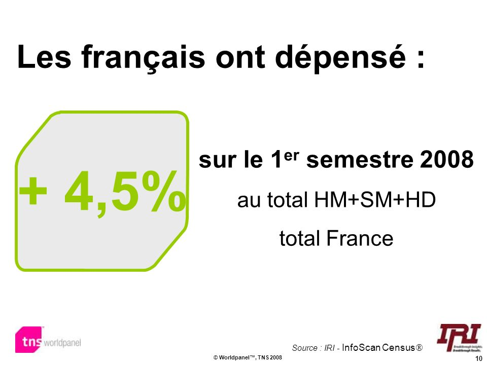 10 © Worldpanel, TNS 2008 + 4,5% sur le 1 er semestre 2008 au total HM+SM+HD total France Les français ont dépensé : Source : IRI - InfoScan Census