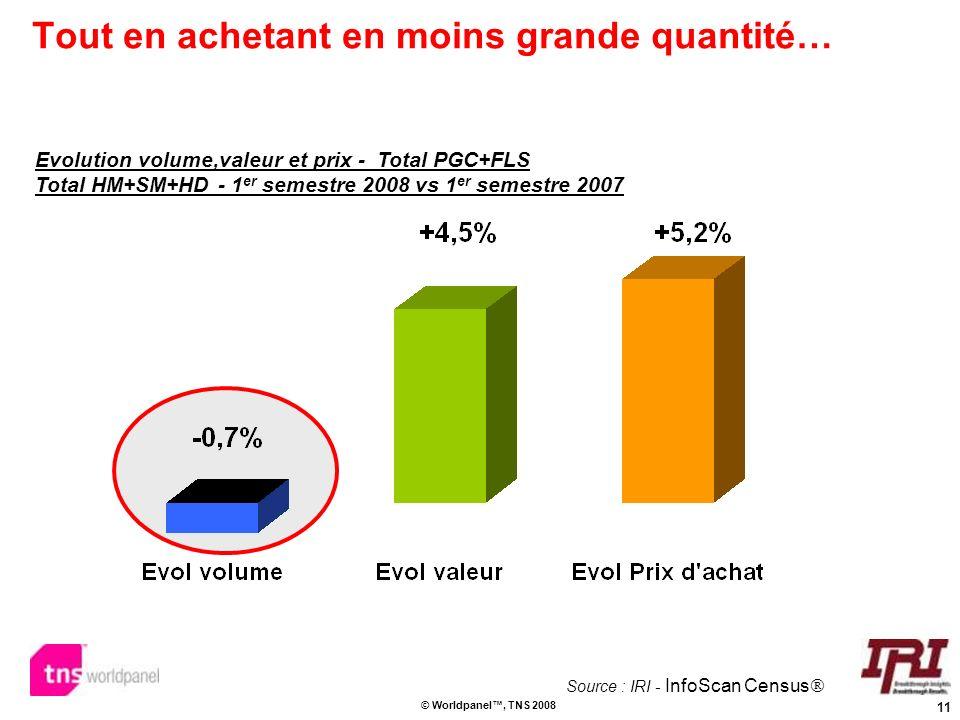 11 © Worldpanel, TNS 2008 Tout en achetant en moins grande quantité… Evolution volume,valeur et prix - Total PGC+FLS Total HM+SM+HD - 1 er semestre 20
