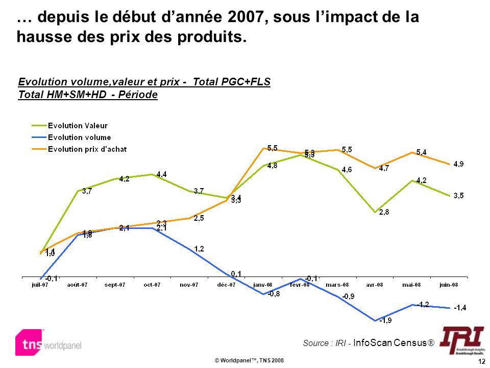 12 © Worldpanel, TNS 2008 … depuis le début dannée 2007, sous limpact de la hausse des prix des produits. Evolution volume,valeur et prix - Total PGC+