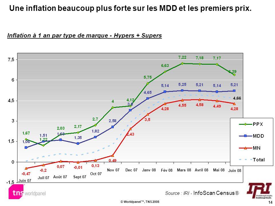14 © Worldpanel, TNS 2008 Une inflation beaucoup plus forte sur les MDD et les premiers prix. Inflation à 1 an par type de marque - Hypers + Supers So
