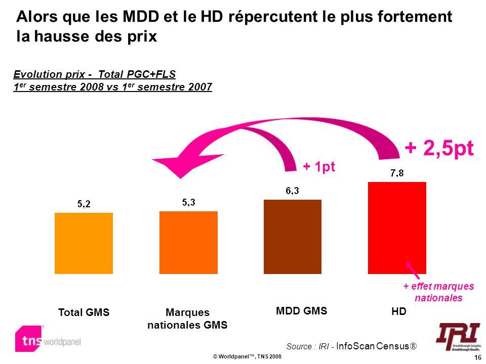 16 © Worldpanel, TNS 2008 Alors que les MDD et le HD répercutent le plus fortement la hausse des prix Evolution prix - Total PGC+FLS 1 er semestre 200