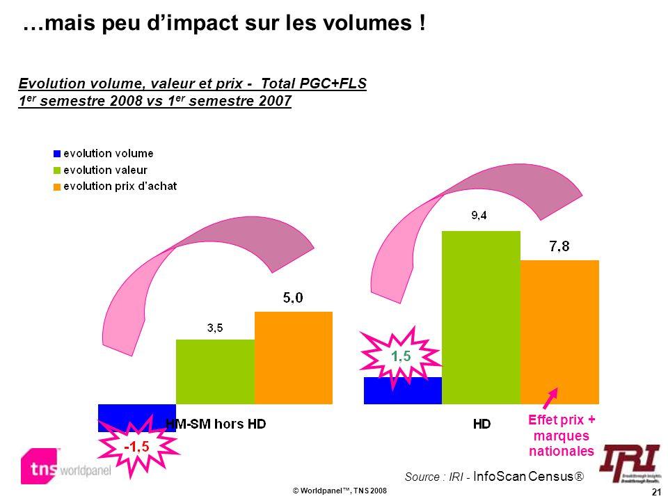 21 © Worldpanel, TNS 2008 …mais peu dimpact sur les volumes ! Evolution volume, valeur et prix - Total PGC+FLS 1 er semestre 2008 vs 1 er semestre 200