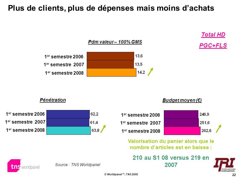 22 © Worldpanel, TNS 2008 Plus de clients, plus de dépenses mais moins dachats Pénétration Budget moyen () Valorisation du panier alors que le nombre