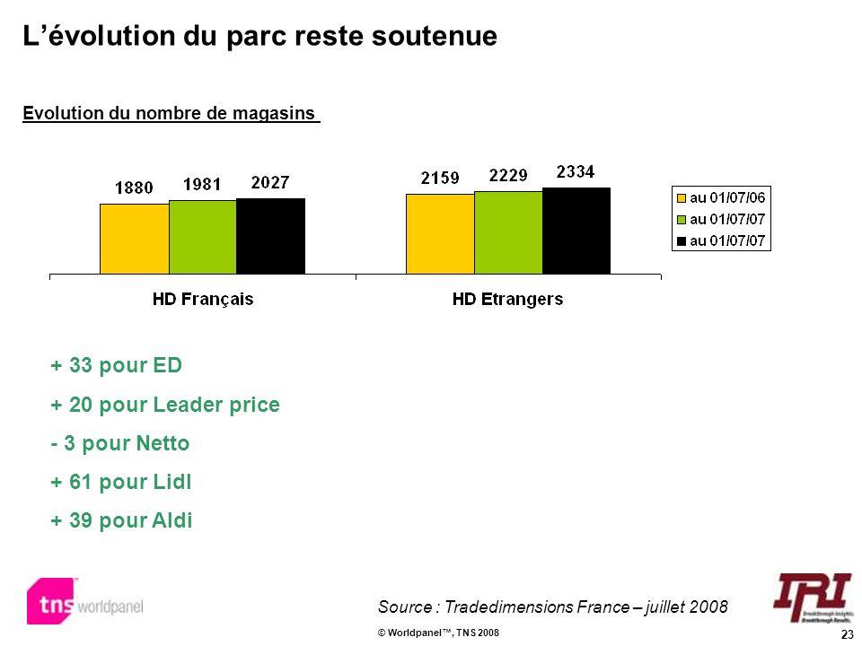 23 © Worldpanel, TNS 2008 Lévolution du parc reste soutenue Source : Tradedimensions France – juillet 2008 Evolution du nombre de magasins + 33 pour E