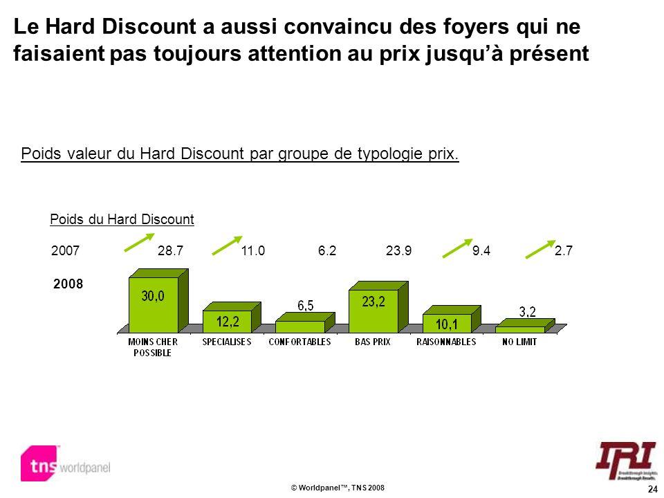 24 © Worldpanel, TNS 2008 2008 2007 28.711.0 6.2 23.9 9.4 2.7 Poids valeur du Hard Discount par groupe de typologie prix. Poids du Hard Discount Le Ha