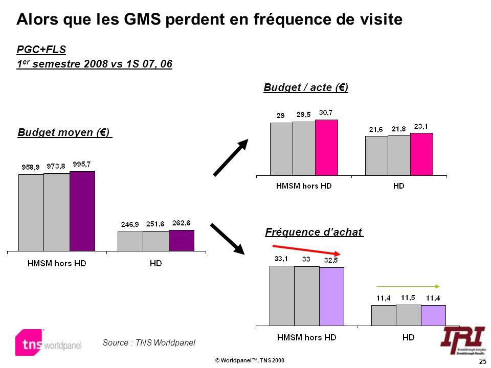 25 © Worldpanel, TNS 2008 Alors que les GMS perdent en fréquence de visite Budget moyen () Fréquence dachat Budget / acte () Source : TNS Worldpanel P