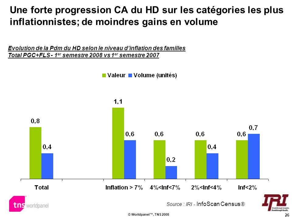 26 © Worldpanel, TNS 2008 Une forte progression CA du HD sur les catégories les plus inflationnistes; de moindres gains en volume Evolution de la Pdm