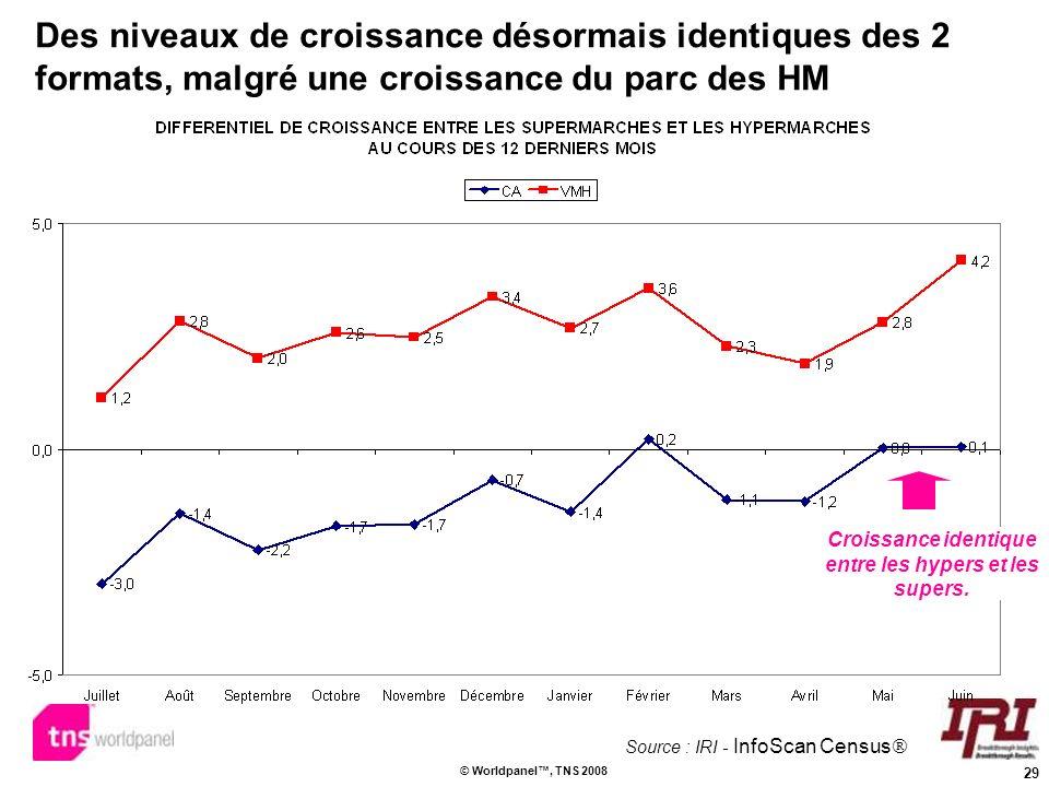 29 © Worldpanel, TNS 2008 Des niveaux de croissance désormais identiques des 2 formats, malgré une croissance du parc des HM Croissance identique entr